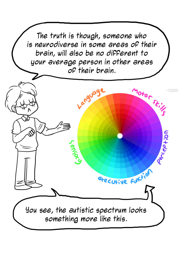 The truth is though, someone who is neurodiverse in some areas of their brain, will also be no different to your average person in other areas of their brain. You see the autistic spectrum looks something like this (circle with lots of attributes)