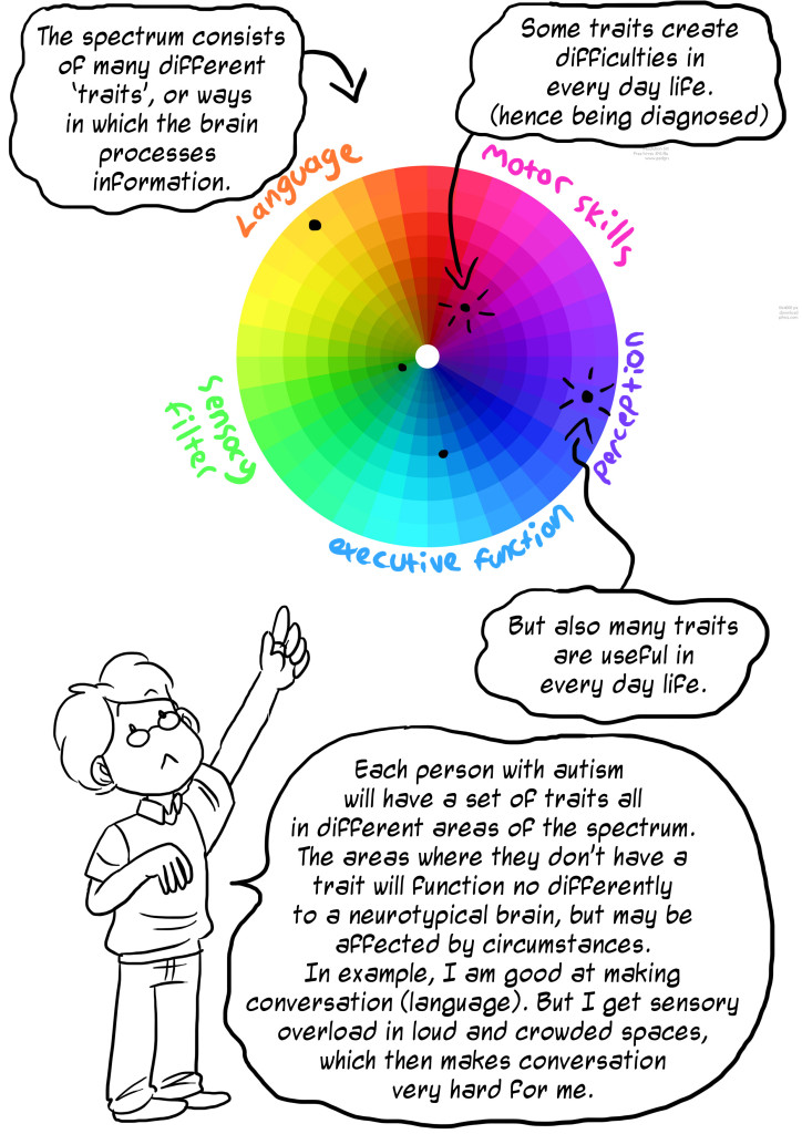 Autism Diagnosis Explained >> Understanding The Spectrum A Comic Strip Explanation The Art Of